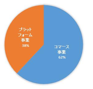 2015 hamee営業利益